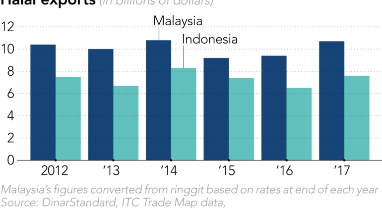 Malaysia and Indonesia rush to slice up $3tn global halal market