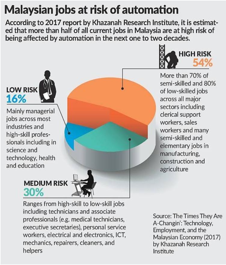 Poll shows M'sian workers need tech know-how for IR4.0